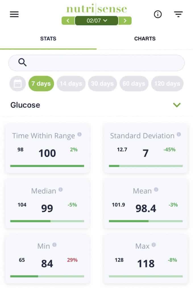 week long analytics from nutrisense app